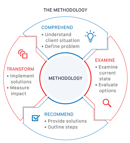 Graphic Learning Consulting Methodology